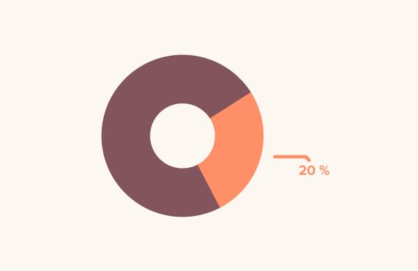 20 % vašeho týmu má nejspíše trápení, které je denně limituje v jejich práci
